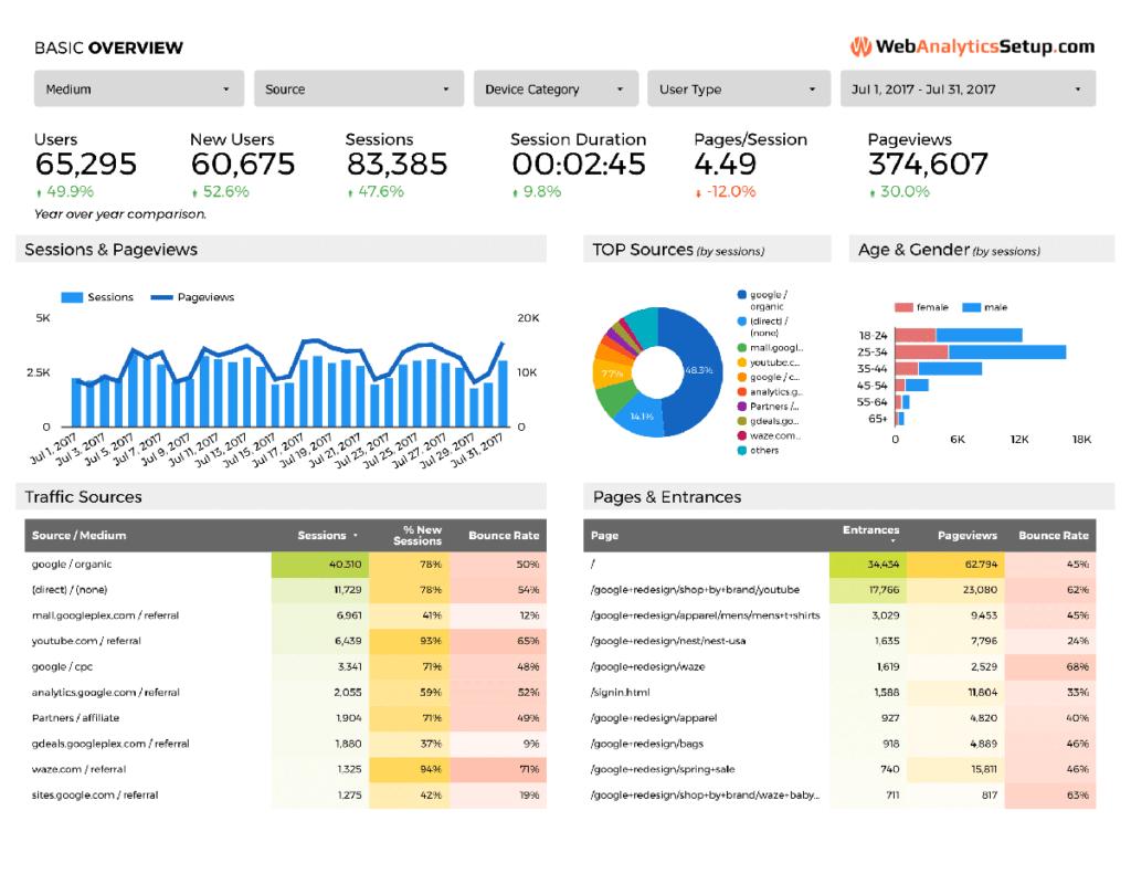Free Google Data Studio Analytics Template WebAnalyticsSetupcom - Google analytics report template