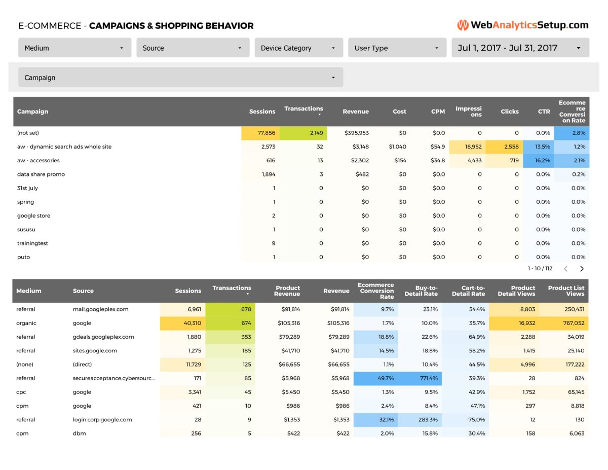 E-commerce - Campaigns & Shopping Behavior